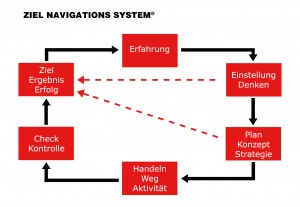ziel-navigations-system