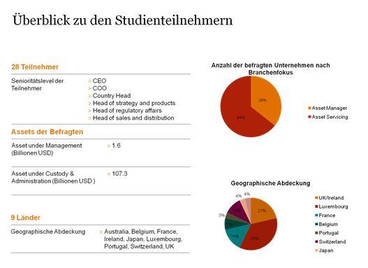 Meinungsbarometer: Asset Manager erwarten schwieriges Jahr auch in 2012