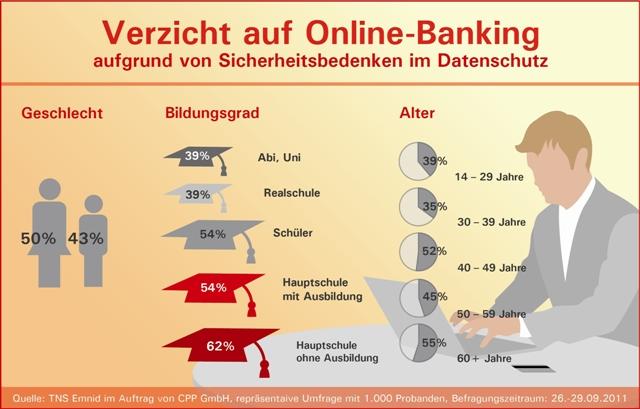 Studie: Deutsche zahlen am liebsten bar – 46 Prozent meiden Online-Banking