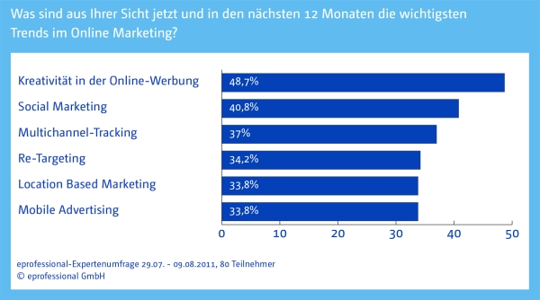 Online Marketing Trends: Kreativität, Social Marketing & Multichannel-Tracking