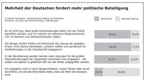 Deutsche politische BEteilgung