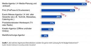 mel_Studie_Versicherung_Grafik_1