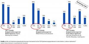 mel_Studie_Versicherung_Grafik_2