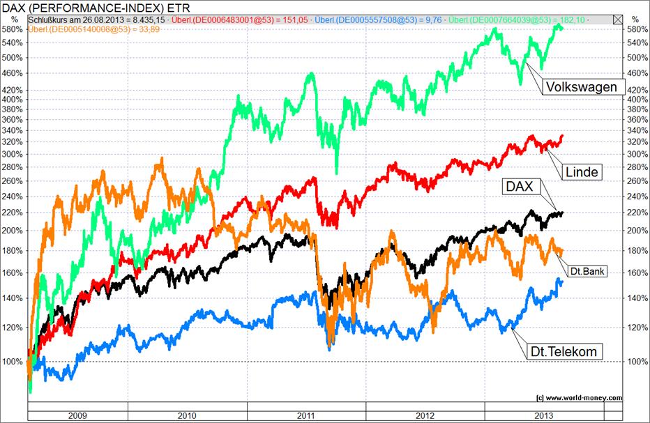 Deutsche Anleger sind Kapitalvernichter!