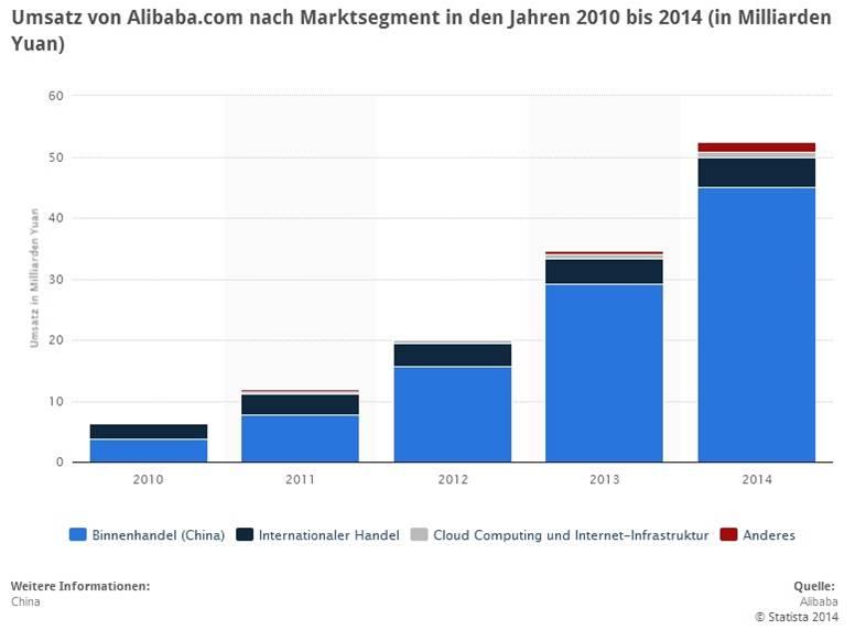 Proffe News: Eine Mischung aus Amazon und Ebay,  Alibaba bringt neue Dimensionen