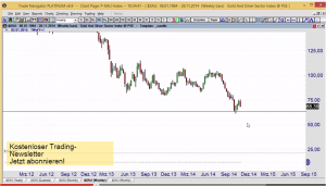 Chartanalyse Video: DAX ,S&P, EURUSD, GBPUSD, Gold, Silber, Öl