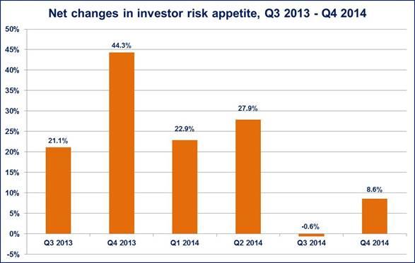 Risikoappetit steigt trotz ungewisser Konjunkturaussichten
