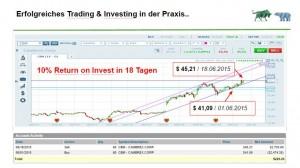 """""""Das Investoren-Pentagram – Eine Strategie, In jeder Marktbewegung verdienen!"""""""