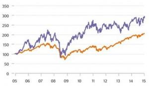 Was auch Kleinanleger von Börsenlegende Warren Buffet lernen können