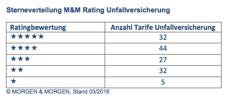 MM_Rating_Unfall_Sterneverteilung