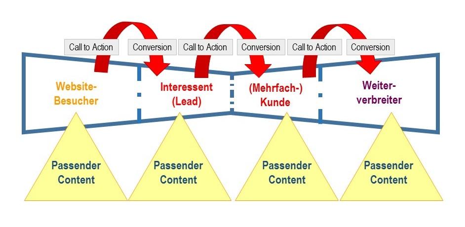 Inbound-Marketing: Wenn Kunden wie von selbst kommen