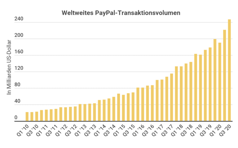 Paypal Aktien